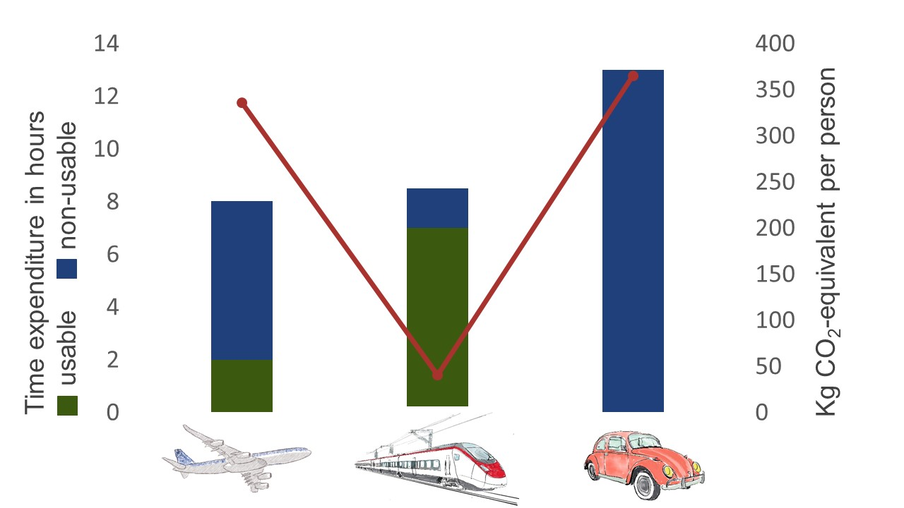 Travel times and CO₂ emissions on the route from Zurich HB to Paris Gare de Lyon in comparison. Airplane 8 hours travel time, of which 2 hours are usable, 335 kg CO2 equivalents are emitted . Train 8.5 hours travel time, of which 7 hours can be used, 40 kg CO2 equivalents are emitted. Car: 13 hours travel time, 365 kg CO2 equivalent are emitted