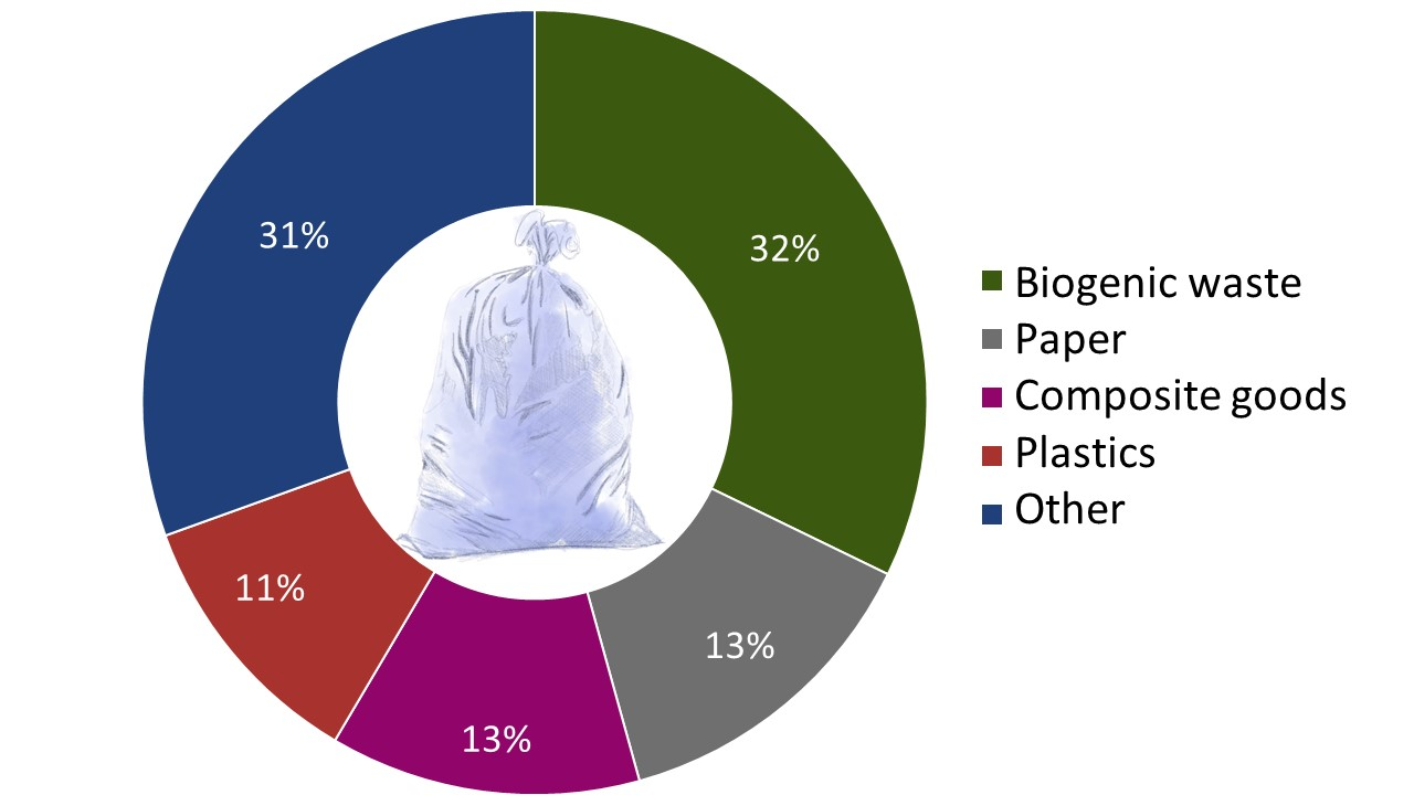 Composition of rubbish in Switzerland (as of 2012): 32% biogenic waste, 13% paper, 13% composite goods, 11% plastic, 31% other waste